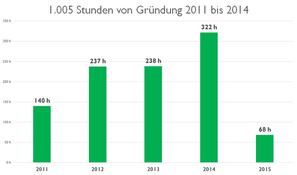 geleistete Stunden von 2011 bis 2014
