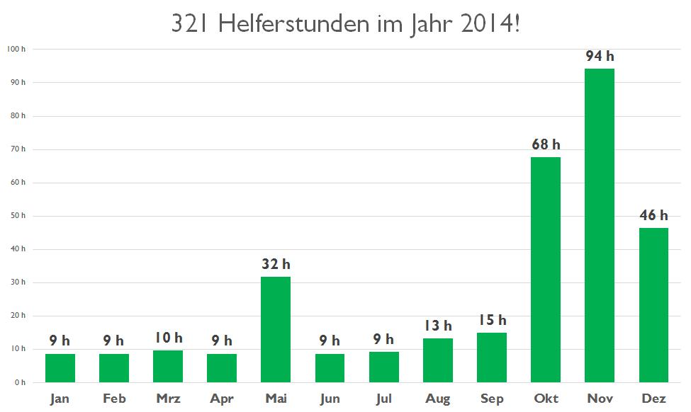 Helferstunden 2014 nach Monaten aufgeteilt
