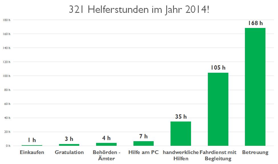 Helferstunden 2014 nach Hilfenart aufgeteilt