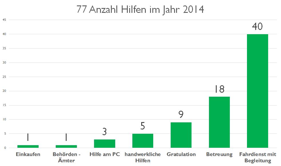 Anzahl der Hilfen 2014