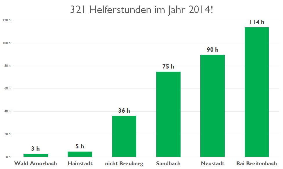 Helferstunden 2014 nach Stadtteile aufgeteilt
