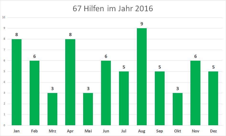 05 Anzahl Hilfen 2016