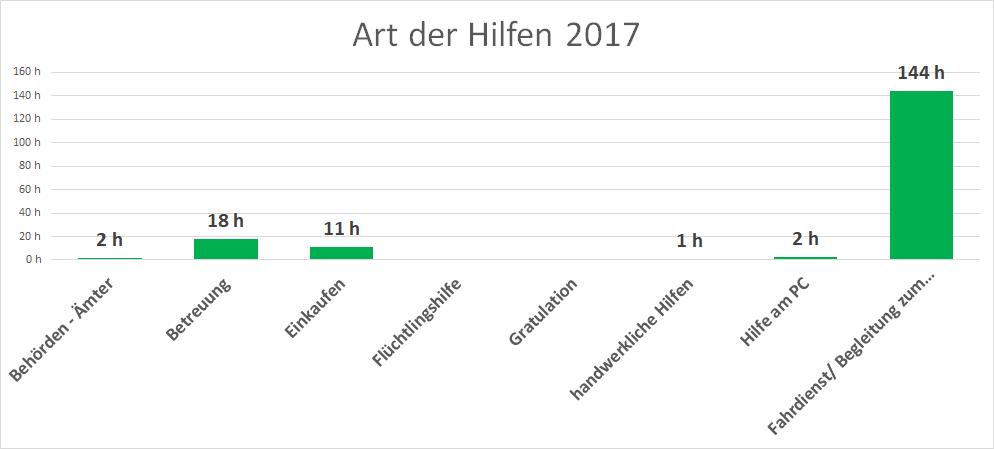 07 Art der Hilfen 2017